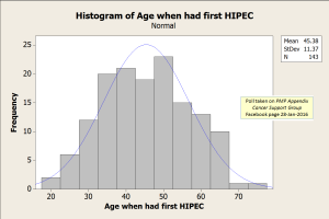 HIPEC Age Histogram 30-Jan-2016